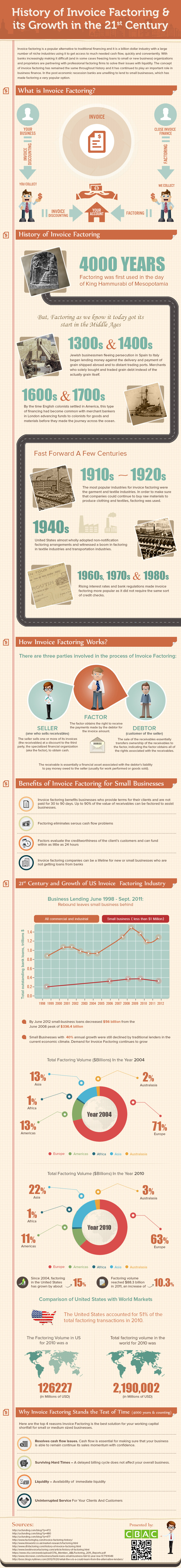 History of Invoice Factoring