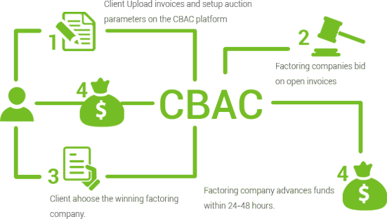 How it Works CBAC LLC